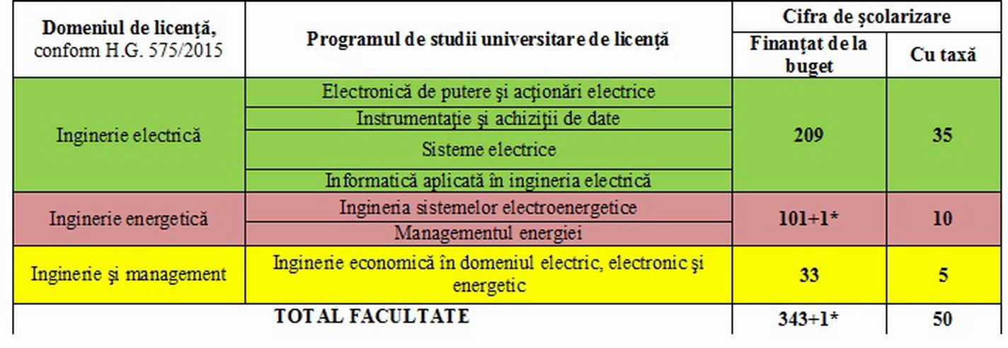 Tabel1 admitere 2016